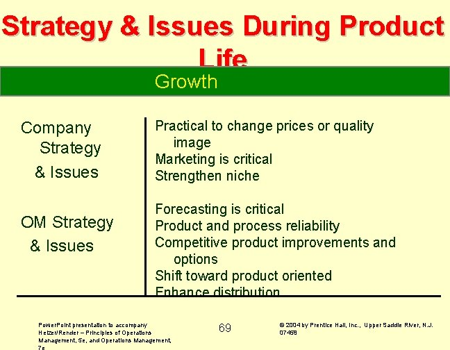 Strategy & Issues During Product Life Growth Company Strategy & Issues OM Strategy &
