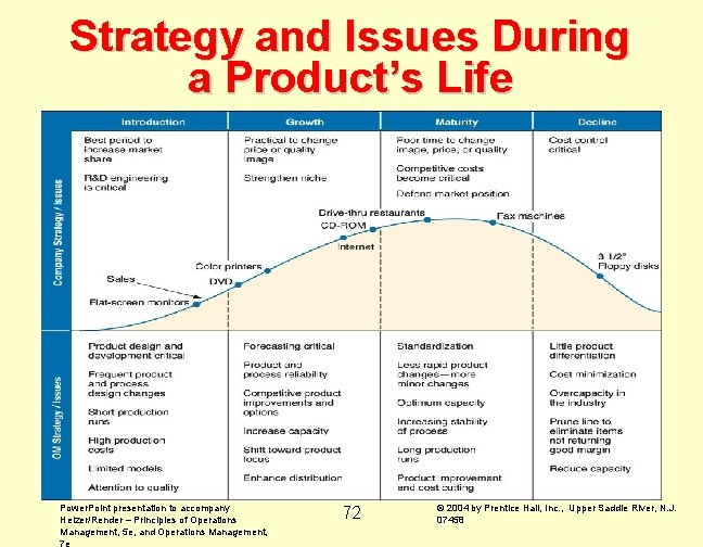 Strategy and Issues During a Product's Life Power. Point presentation to accompany Heizer/Render –