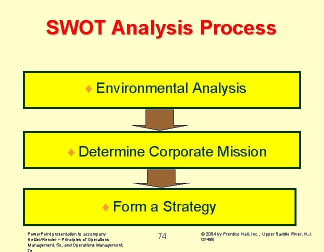 SWOT Analysis Process ¨ Environmental Analysis ¨ Determine Corporate Mission ¨ Form a Strategy