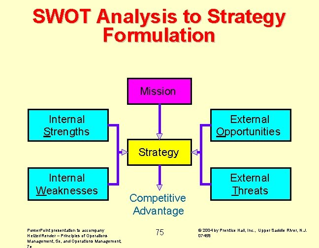 SWOT Analysis to Strategy Formulation Mission Internal Strengths External Opportunities Strategy Internal Weaknesses Power.