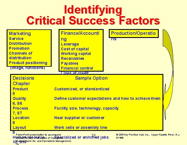 Identifying Critical Success Factors Marketing Service Distribution Promotion Channels of distribution Product positioning (image,