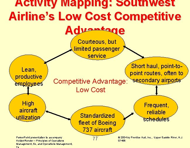 Activity Mapping: Southwest Airline's Low Cost Competitive Advantage Courteous, but limited passenger service Lean,