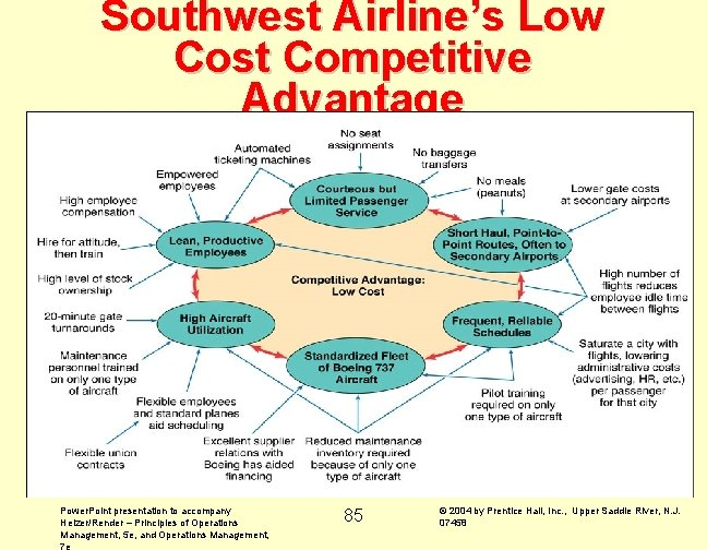 Southwest Airline's Low Cost Competitive Advantage Power. Point presentation to accompany Heizer/Render – Principles