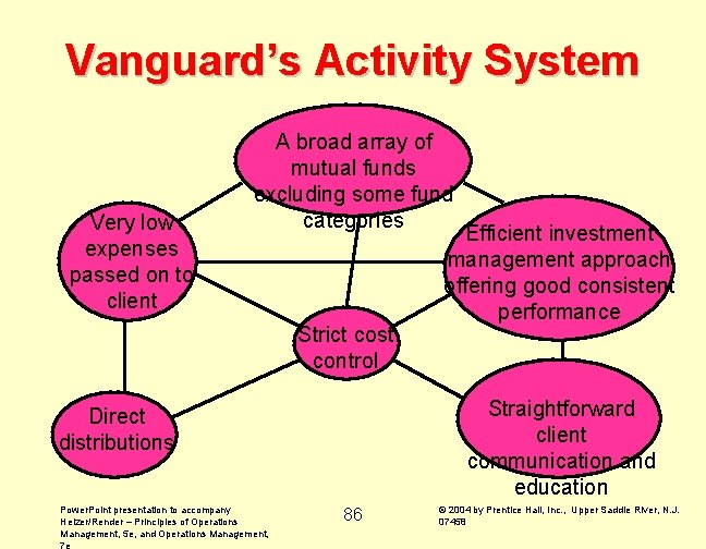 Vanguard's Activity System Very low expenses passed on to client A broad array of