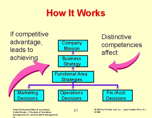How It Works If competitive advantage, leads to achieving Company Mission Business Strategy Distinctive