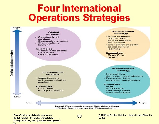 Four International Operations Strategies Power. Point presentation to accompany Heizer/Render – Principles of Operations