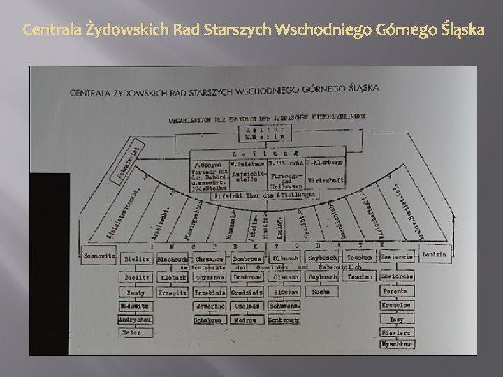 Centrala Żydowskich Rad Starszych Wschodniego Górnego Śląska