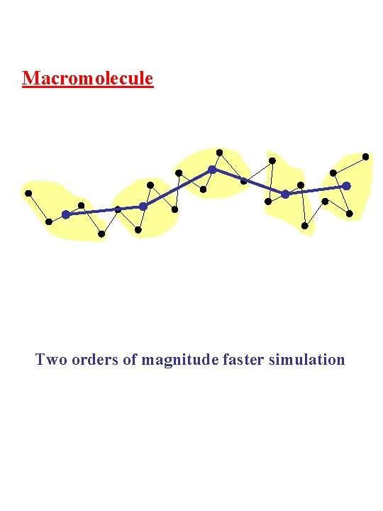 Macromolecule Two orders of magnitude faster simulation