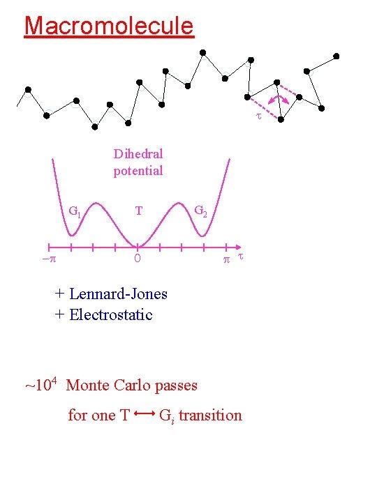 Macromolecule t Dihedral potential G 1 -p G 2 T p t 0 +