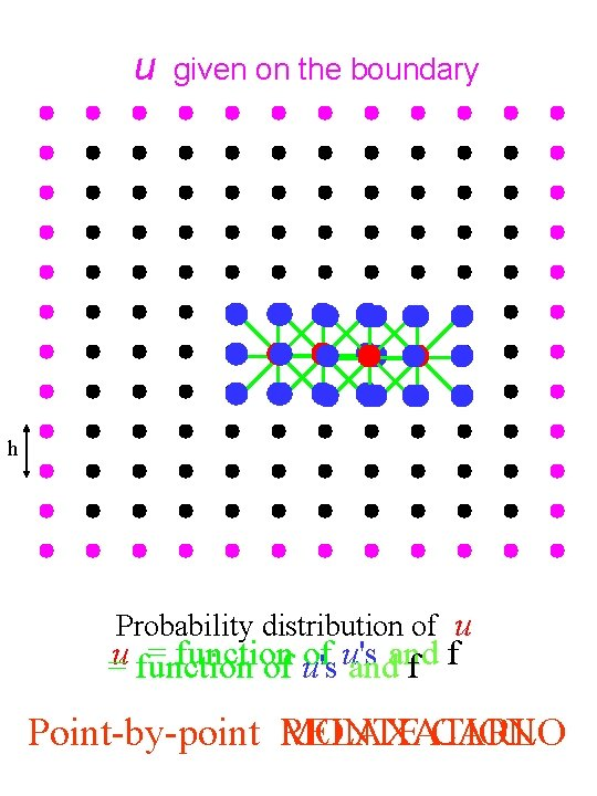 u given on the boundary h Probability distribution of u = function of u's