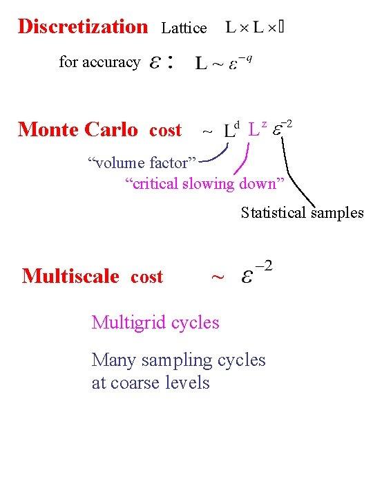 """Discretization Lattice for accuracy Monte Carlo cost -2 e L z ~ """"volume factor"""""""