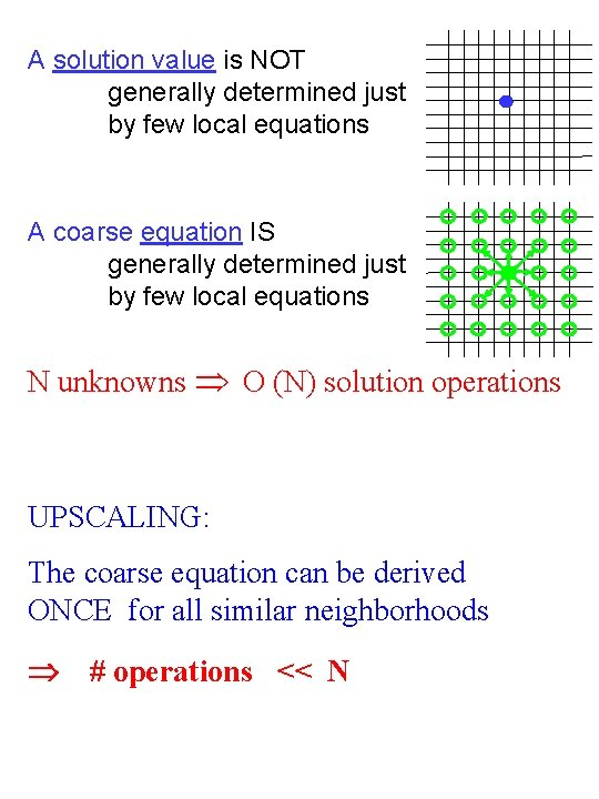 A solution value is NOT generally determined just by few local equations A coarse