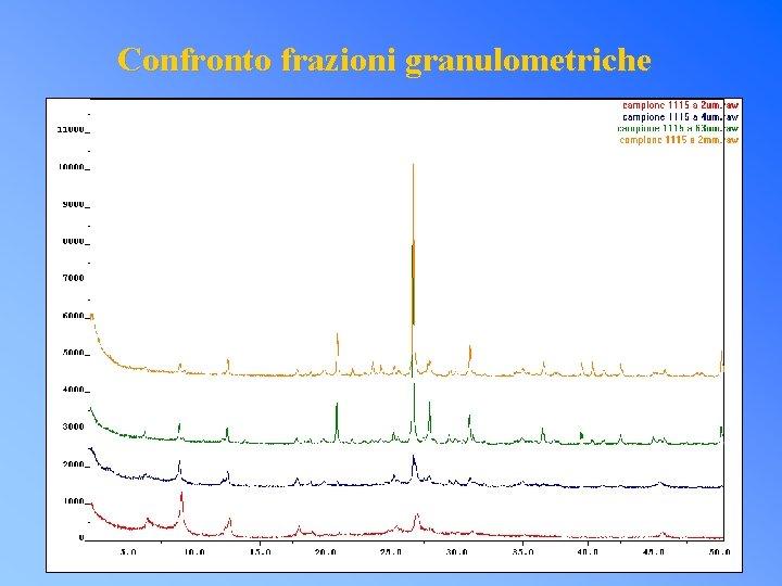 Confronto frazioni granulometriche