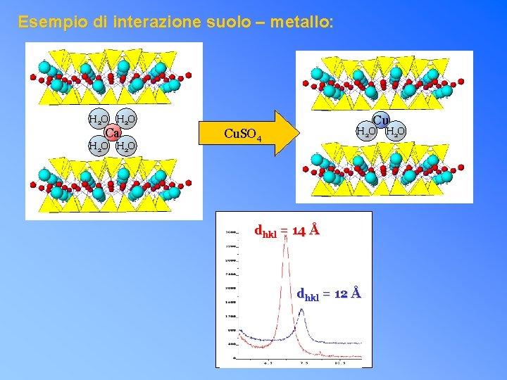 Esempio di interazione suolo – metallo: H 2 O Ca H 2 O Cu.