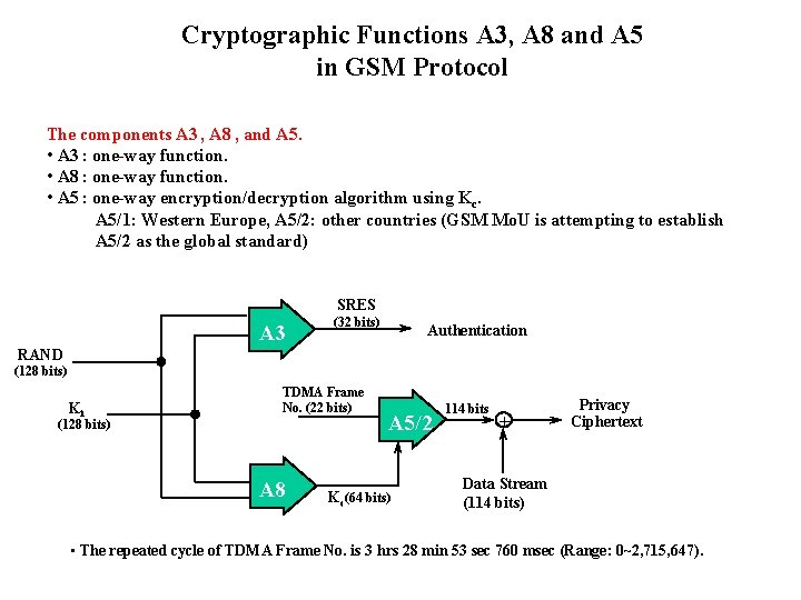 Cryptographic Functions A 3, A 8 and A 5 in GSM Protocol The components