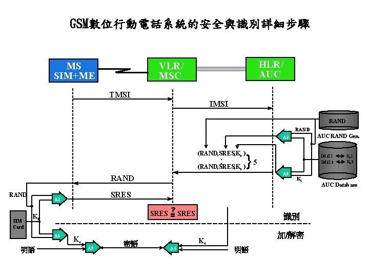 GSM數位行動電話系統的安全與識別詳細步驟 HLR/ AUC VLR/ MSC MS SIM+ME TMSI IMSI RAND AUC RAND Gen. A