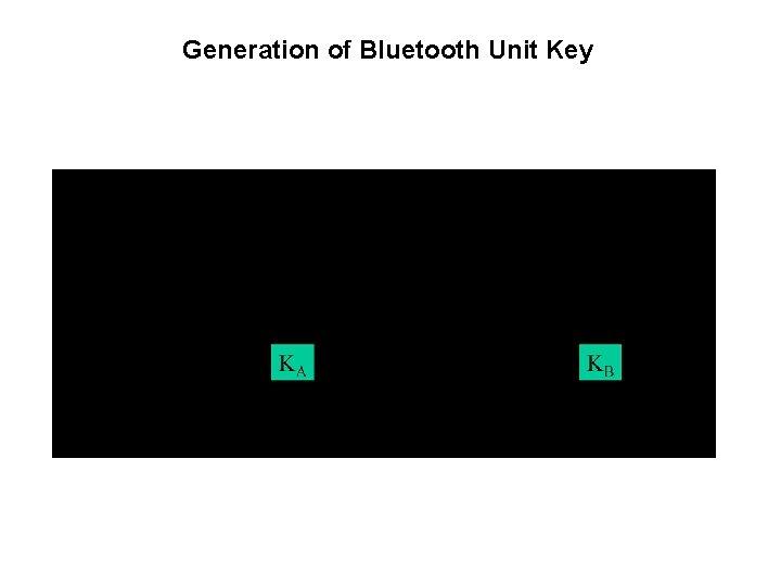 Generation of Bluetooth Unit Key