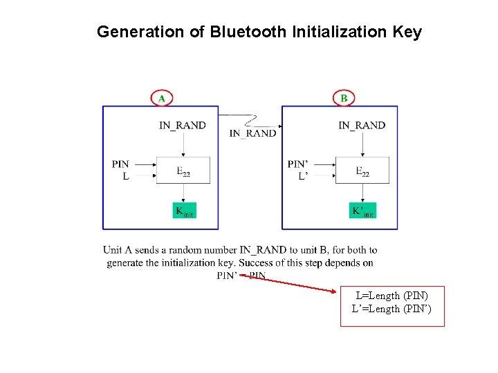 Generation of Bluetooth Initialization Key L=Length (PIN) L'=Length (PIN')