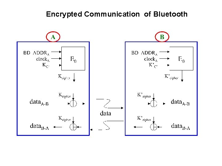 Encrypted Communication of Bluetooth
