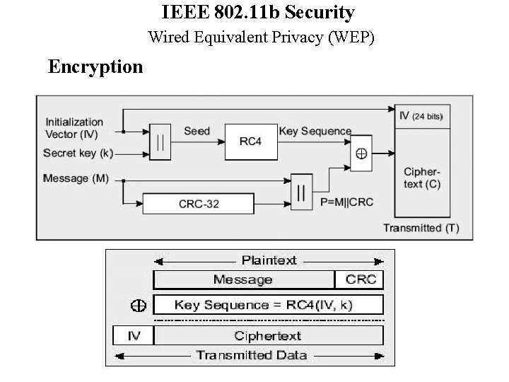 IEEE 802. 11 b Security Wired Equivalent Privacy (WEP) Encryption