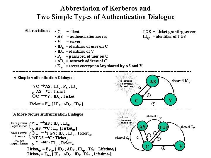 Abbreviation of Kerberos and Two Simple Types of Authentication Dialogue Abbreviation : • C