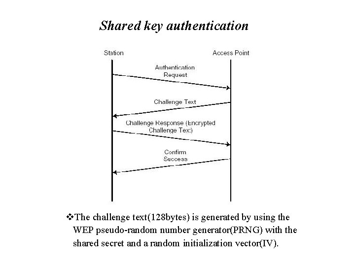 Shared key authentication v. The challenge text(128 bytes) is generated by using the WEP
