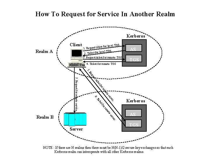 How To Request for Service In Another Realm Kerberos Client Realm A S. l