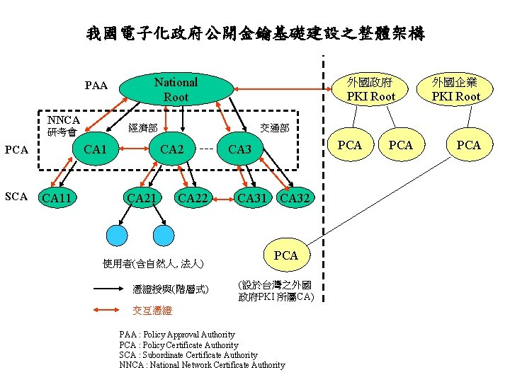 我國電子化政府公開金鑰基礎建設之整體架構 PAA NNCA 經濟部 研考會 CA 1 PCA SCA National Root CA 11 外國政府