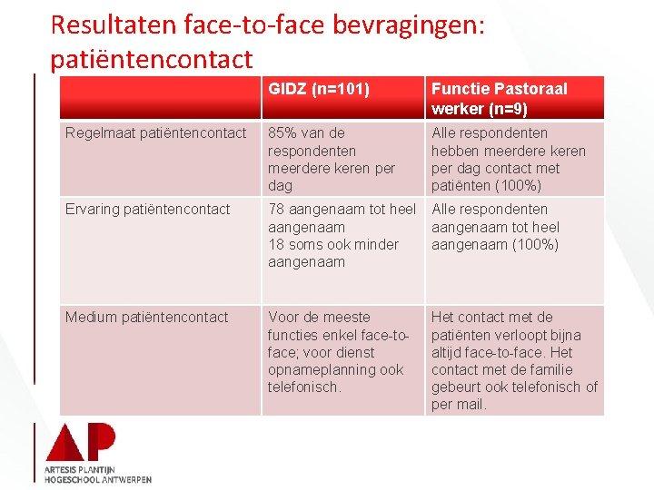 Resultaten face-to-face bevragingen: patiëntencontact GIDZ (n=101) Functie Pastoraal werker (n=9) Regelmaat patiëntencontact 85% van