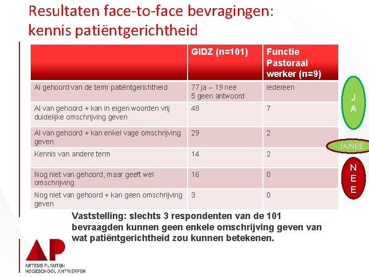 Resultaten face-to-face bevragingen: kennis patiëntgerichtheid GIDZ (n=101) Functie Pastoraal werker (n=9) 77 ja –