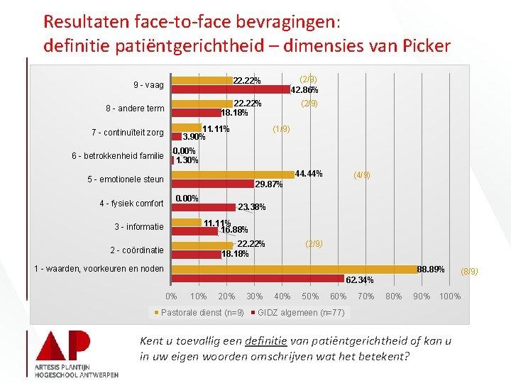 Resultaten face-to-face bevragingen: definitie patiëntgerichtheid – dimensies van Picker 22. 22% (2/9) 42. 86%