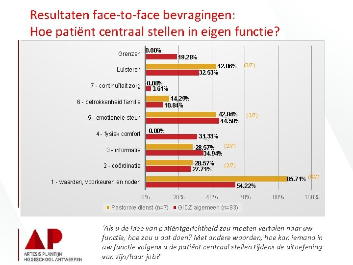 Resultaten face-to-face bevragingen: Hoe patiënt centraal stellen in eigen functie? Grenzen 0. 00% 19.