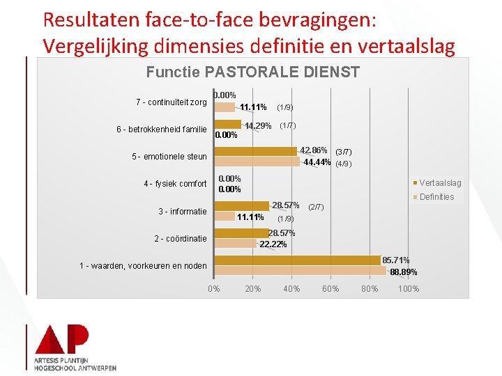 Resultaten face-to-face bevragingen: Vergelijking dimensies definitie en vertaalslag Functie PASTORALE DIENST 7 - continuïteit
