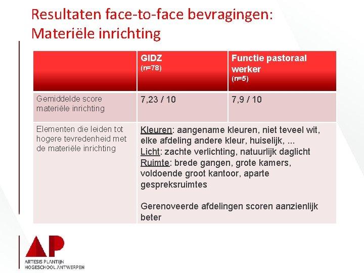 Resultaten face-to-face bevragingen: Materiële inrichting GIDZ (n=78) Functie pastoraal werker (n=5) Gemiddelde score materiële
