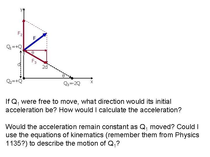 y F 2 Q 1=+Q d Q 2=+Q F F 3 2 d Q