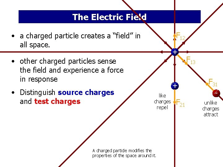 """The Electric Field F 12 • a charged particle creates a """"field"""" in all"""