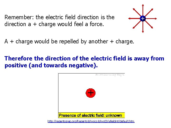 Remember: the electric field direction is the direction a + charge would feel a