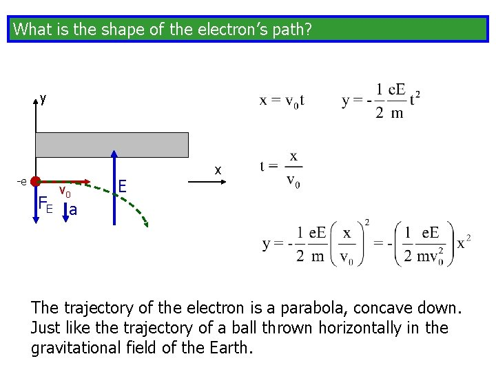 What is the shape of the electron's path? y -e v 0 FE a