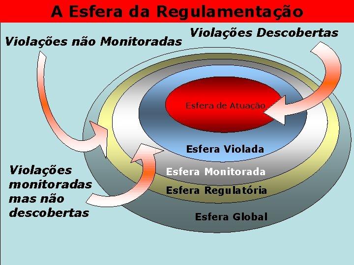 A Esfera da Regulamentação Violações não Monitoradas Violações Descobertas Esfera de Atuação Esfera Violada
