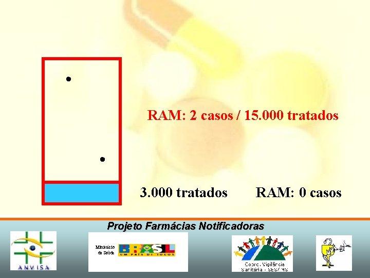 • RAM: 2 casos / 15. 000 tratados • 3. 000 tratados RAM: