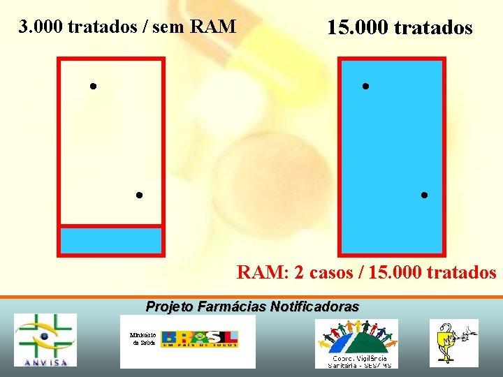 3. 000 tratados / sem RAM 15. 000 tratados • • RAM: 2 casos