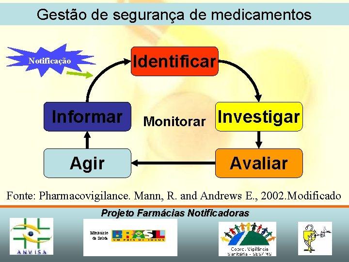 Gestão de segurança de medicamentos Identificar Notificação Informar Agir Monitorar Investigar Avaliar Fonte: Pharmacovigilance.