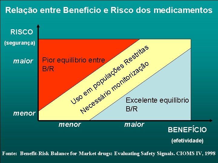 Relação entre Benefício e Risco dos medicamentos RISCO (segurança) s a rt it s
