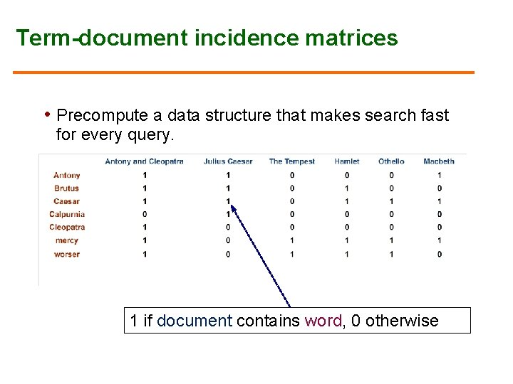 Term-document incidence matrices • Precompute a data structure that makes search fast for every