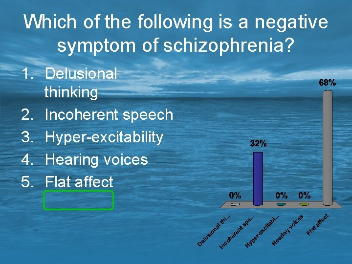 Which of the following is a negative symptom of schizophrenia? 1. Delusional thinking 2.