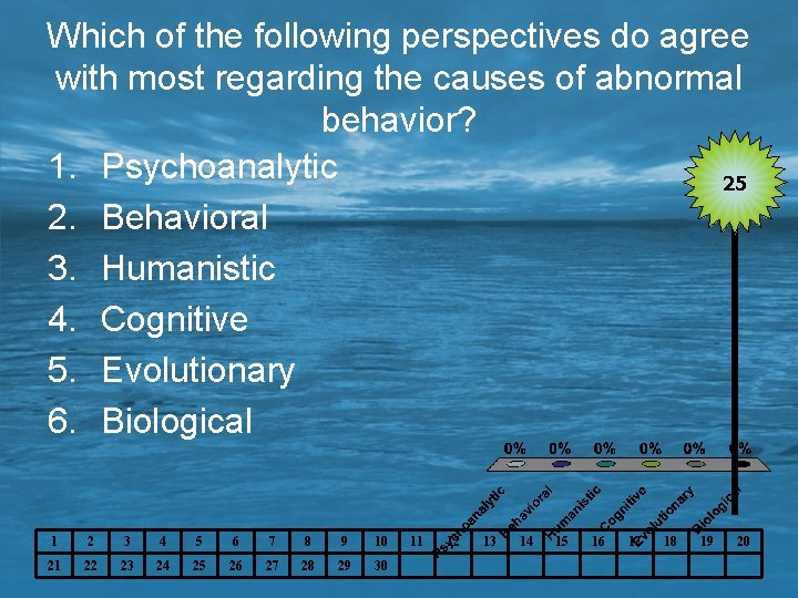 Which of the following perspectives do agree with most regarding the causes of abnormal