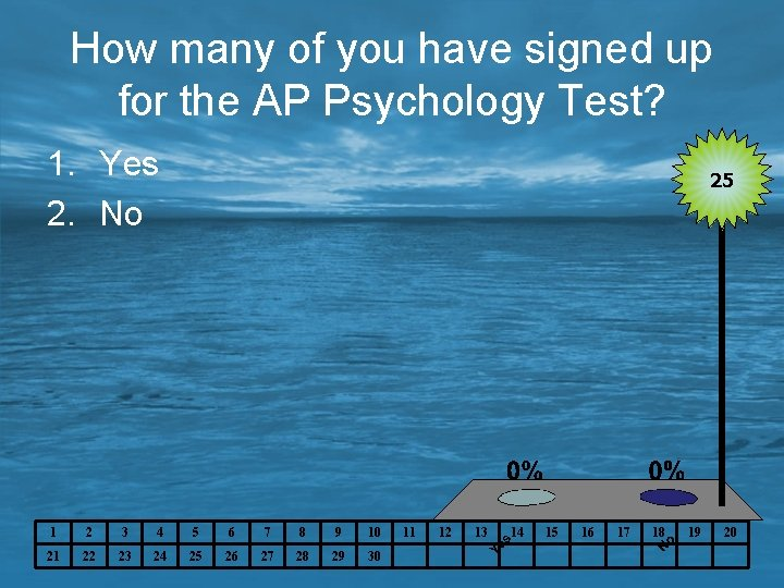 How many of you have signed up for the AP Psychology Test? 1. Yes
