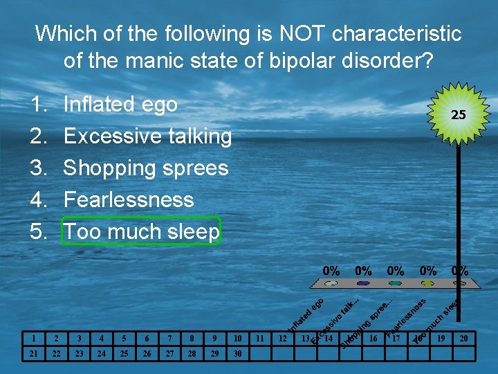 Which of the following is NOT characteristic of the manic state of bipolar disorder?