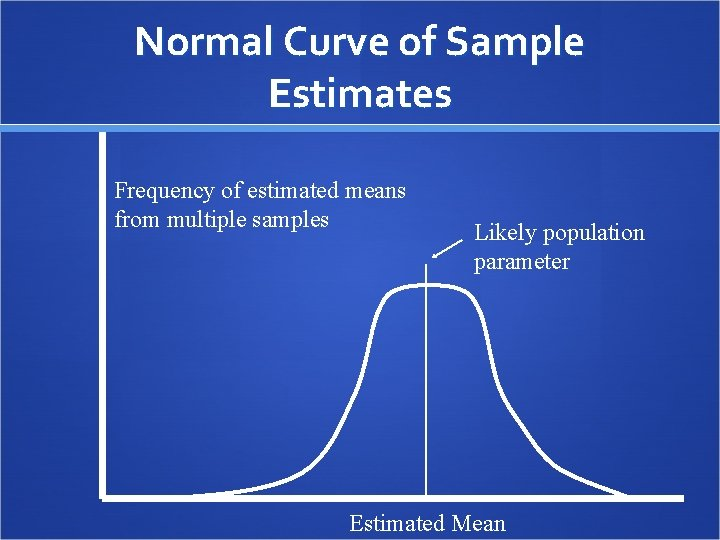 Normal Curve of Sample Estimates Frequency of estimated means from multiple samples Likely population