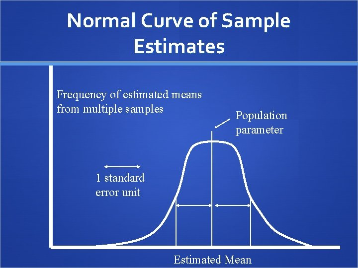 Normal Curve of Sample Estimates Frequency of estimated means from multiple samples Population parameter